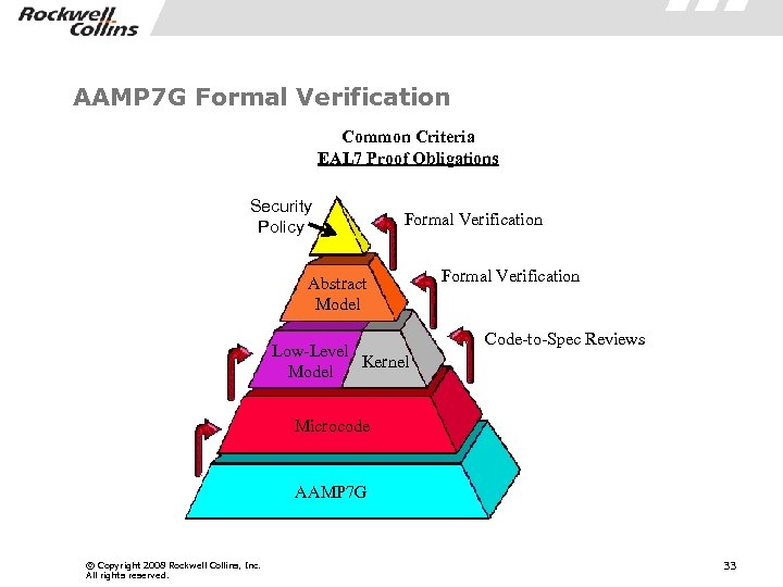 AAMP 7 G Formal Verification Common Criteria EAL 7 Proof Obligations Security Policy Formal