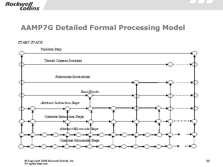 AAMP 7 G Detailed Formal Processing Model START STATE Partition Step Thread Context Switches