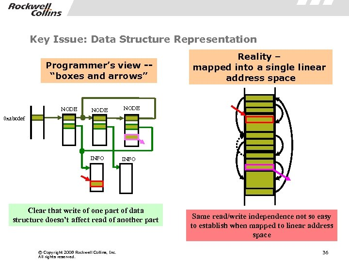 "Key Issue: Data Structure Representation Programmer's view -""boxes and arrows"" NODE INFO NODE Reality"