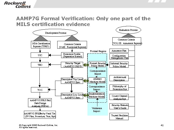 AAMP 7 G Formal Verification: Only one part of the MILS certification evidence Evaluation