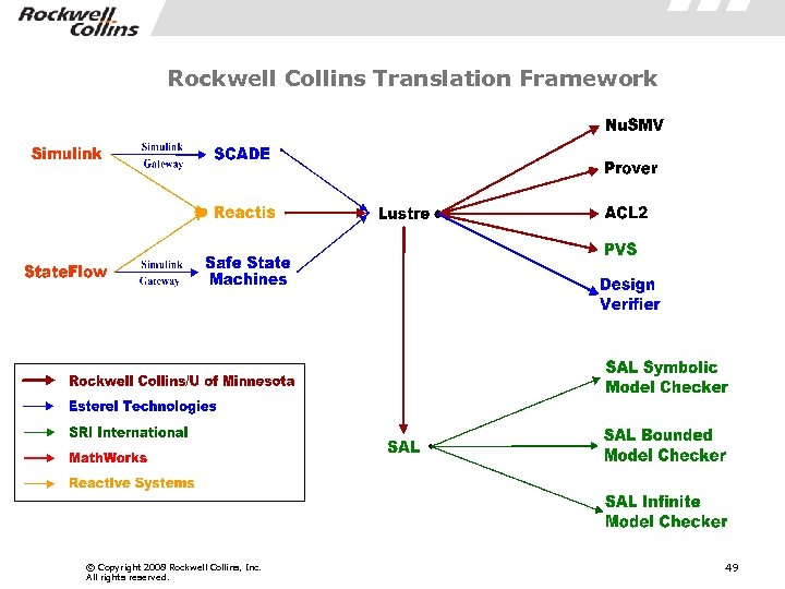Rockwell Collins Translation Framework © Copyright 2008 Rockwell Collins, Inc. All rights reserved. 49