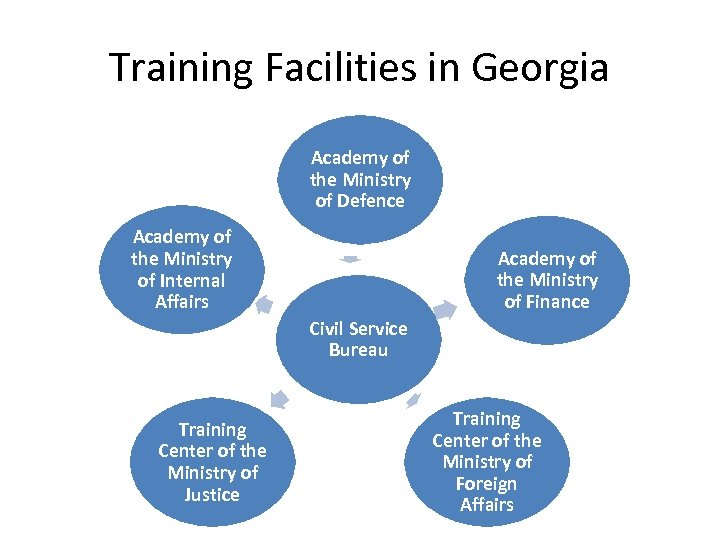 Training Facilities in Georgia Academy of the Ministry of Defence Academy of the Ministry