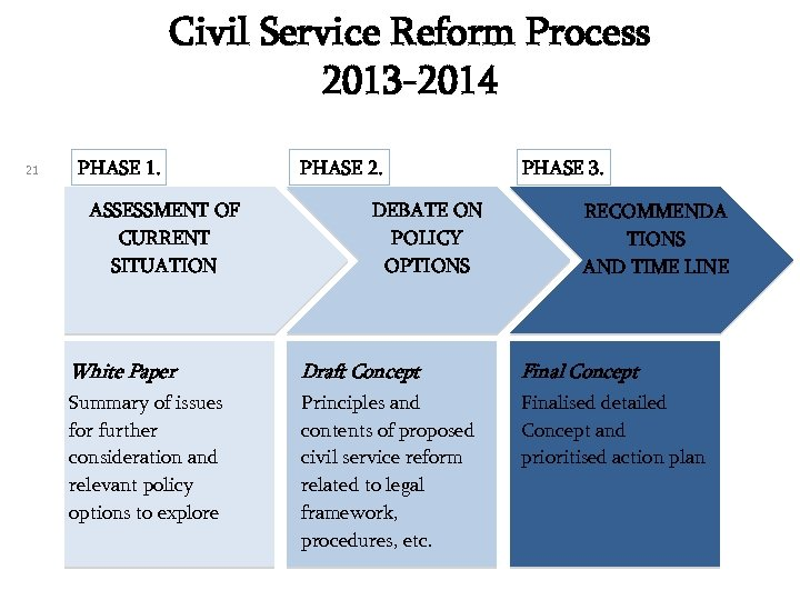 Civil Service Reform Process 2013 -2014 21 PHASE 1. ASSESSMENT OF CURRENT SITUATION PHASE