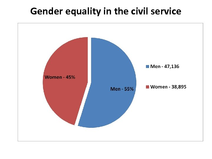Gender equality in the civil service