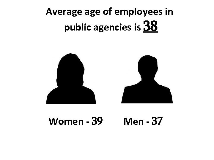 Average of employees in public agencies is 38 Women - 39 Men - 37