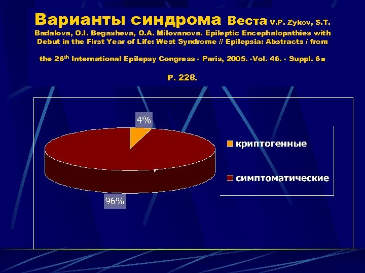 Варианты синдрома Веста V. P. Zykov, S. T. Badalova, O. I. Begasheva, O. A.
