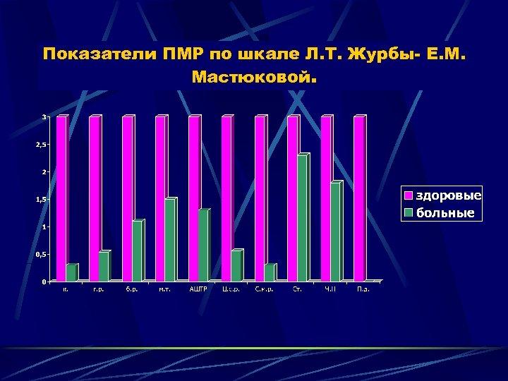 Показатели ПМР по шкале Л. Т. Журбы- Е. М. Мастюковой.