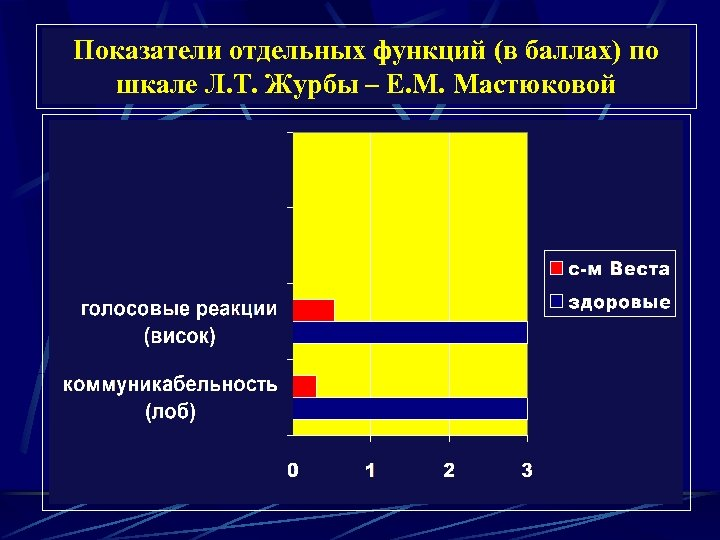Показатели отдельных функций (в баллах) по шкале Л. Т. Журбы – Е. М. Мастюковой