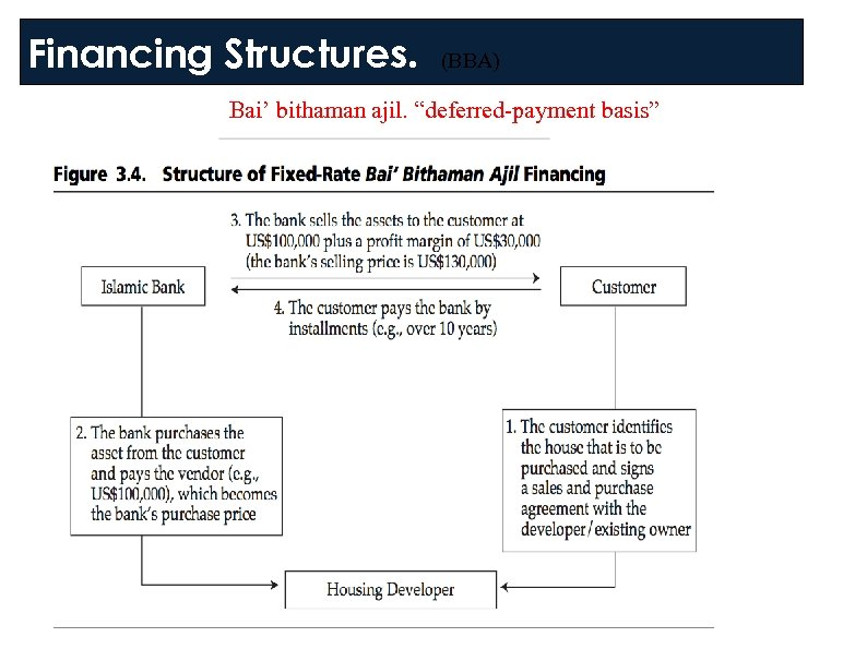"Financing Structures. (BBA) 1. Bai' bithaman ajil. ""deferred-payment basis"""