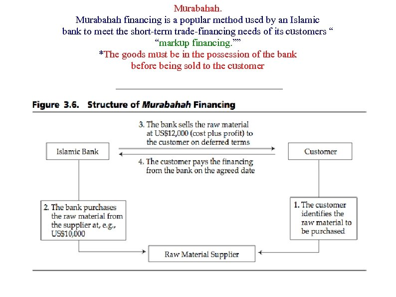 Murabahah financing is a popular method used by an Islamic bank to meet the