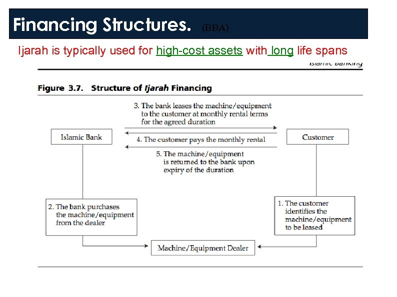 Financing Structures. (BBA) Ijarah is typically used for high-cost assets with long life spans
