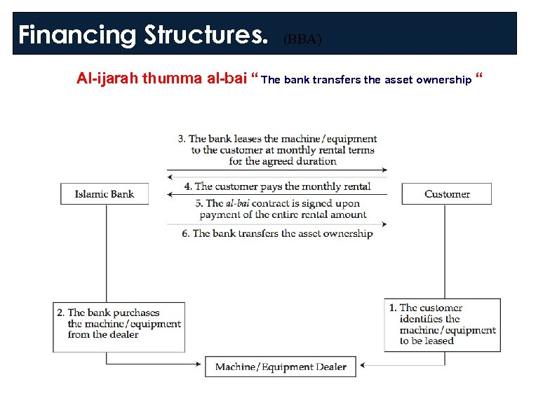 "Financing Structures. (BBA) Al-ijarah thumma al-bai "" The bank transfers the asset ownership """