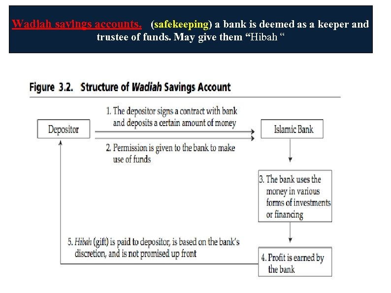 Wadiah savings accounts. (safekeeping) a bank is deemed as a keeper and trustee of