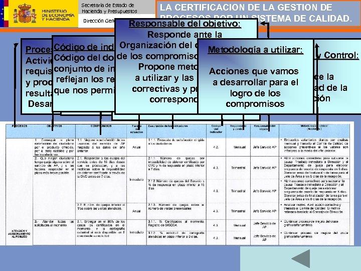 Secretaría de Estado de Hacienda y Presupuestos LA CERTIFICACION DE LA GESTION DE PROCESOS