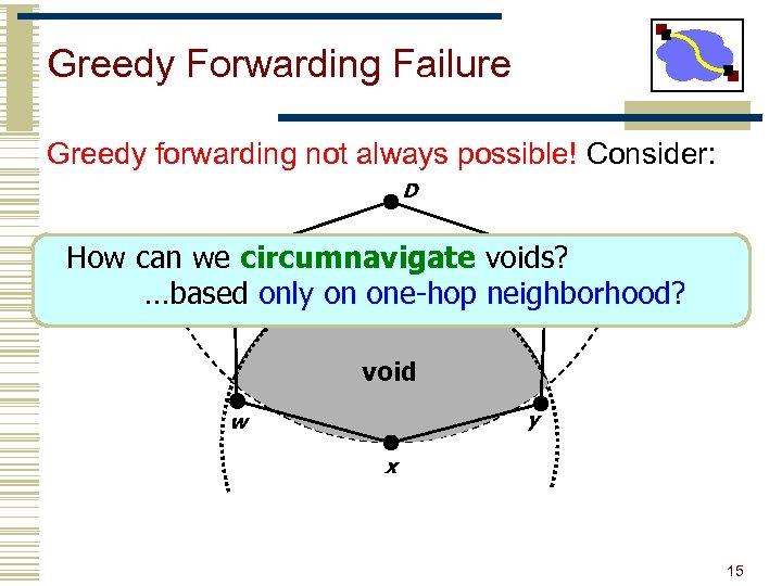 Greedy Forwarding Failure Greedy forwarding not always possible! Consider: D v z How can