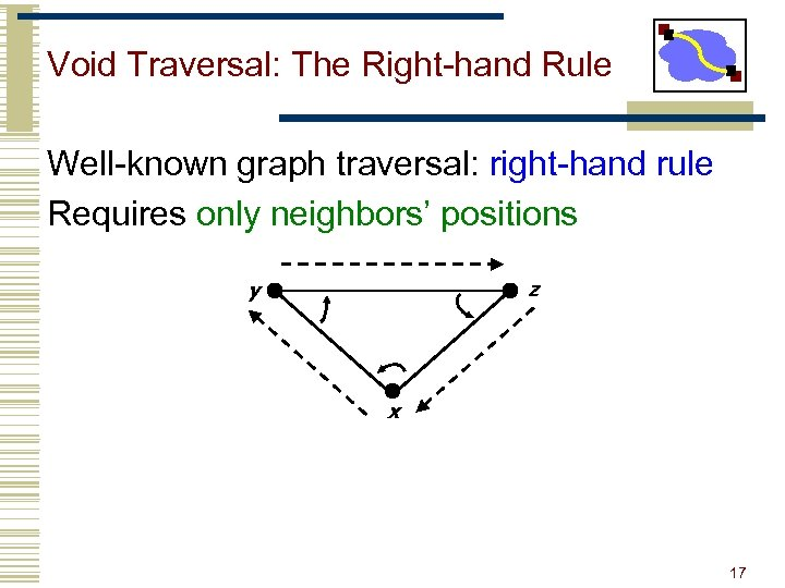 Void Traversal: The Right-hand Rule Well-known graph traversal: right-hand rule Requires only neighbors' positions