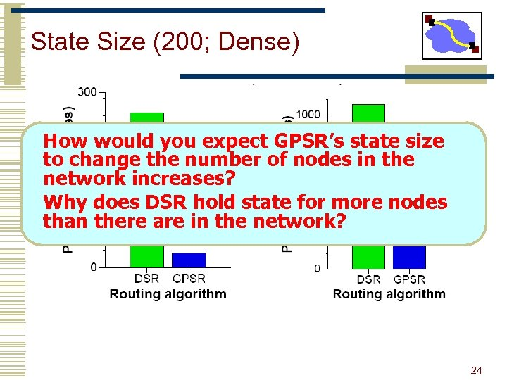 State Size (200; Dense) How would you expect GPSR's state size to change the
