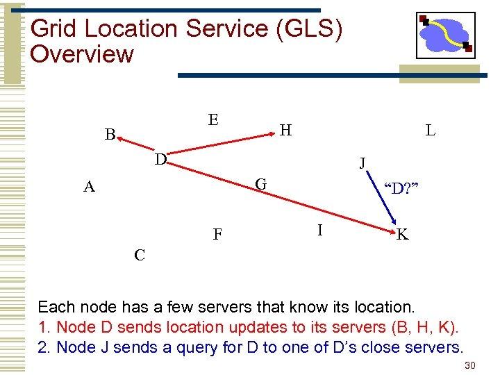 Grid Location Service (GLS) Overview E B H L D J G A F