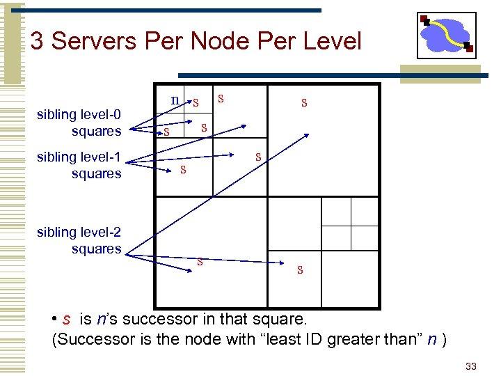 3 Servers Per Node Per Level sibling level-0 squares sibling level-1 squares sibling level-2