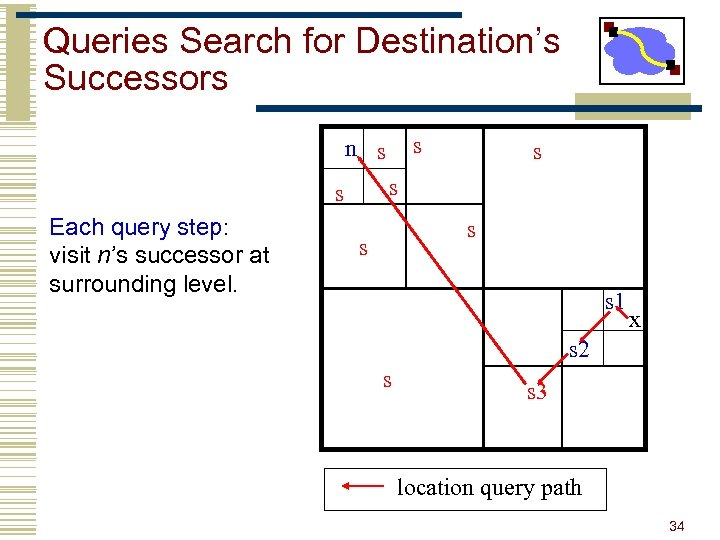 Queries Search for Destination's Successors s n s s s Each query step: visit