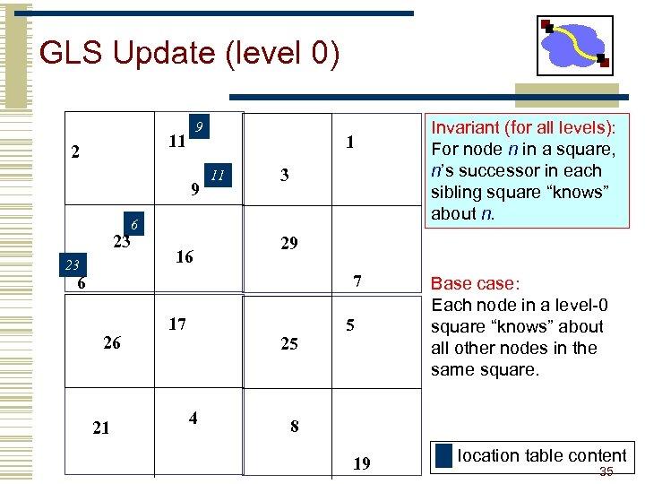 GLS Update (level 0) 9 11 2 9 1 11 3 6 23 23