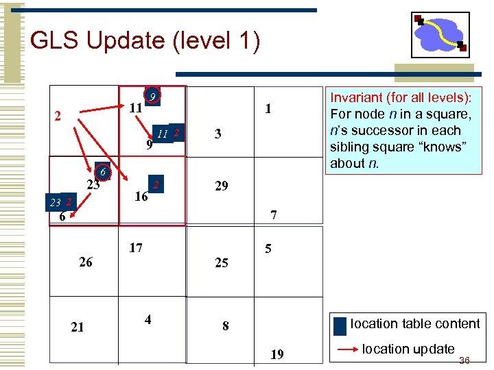 GLS Update (level 1) 9 11 2 9 1 11 2 3 6 23