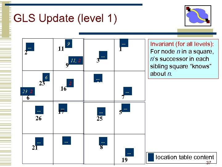 GLS Update (level 1) 2 . . . 9 11 9 1 11, 2
