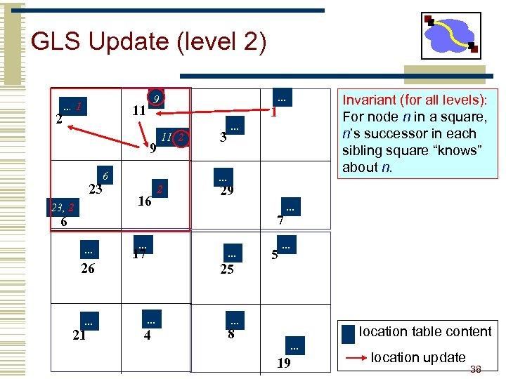 GLS Update (level 2) 2 . . . 1 . . . 9 11