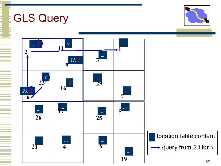 GLS Query. . . 1 11 2 . . . 9 9 1 11,