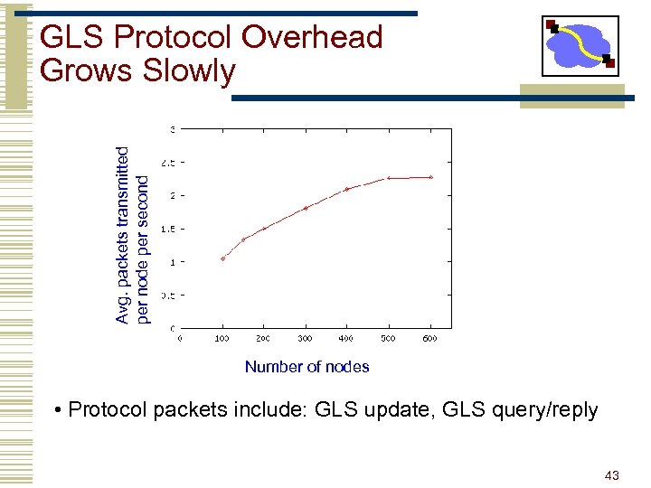 Avg. packets transmitted per node per second GLS Protocol Overhead Grows Slowly Number of