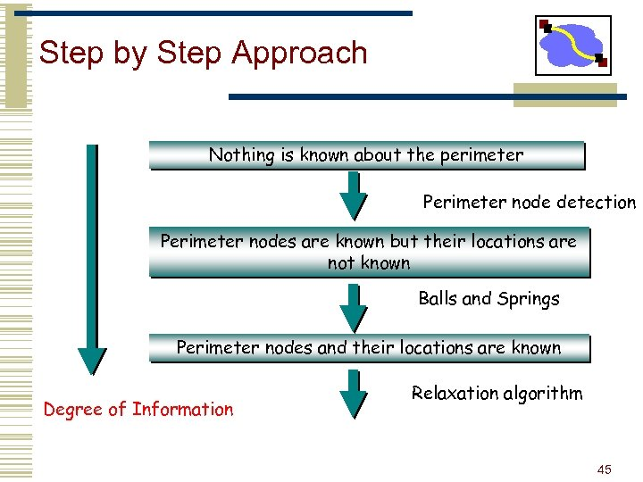 Step by Step Approach Nothing is known about the perimeter Perimeter node detection Perimeter