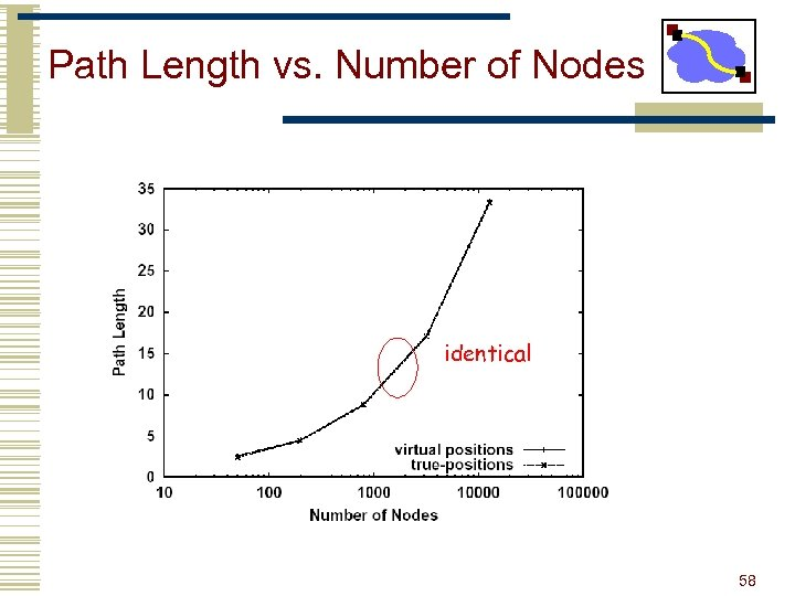 Path Length vs. Number of Nodes identical 58
