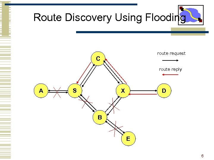 Route Discovery Using Flooding route request C route reply A S X D B
