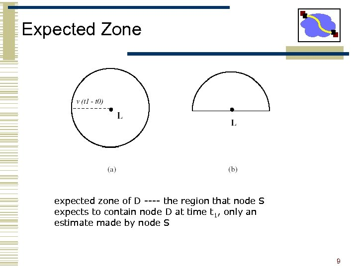 Expected Zone expected zone of D ---- the region that node S expects to
