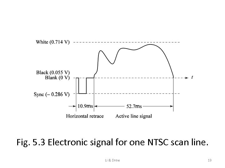 Fig. 5. 3 Electronic signal for one NTSC scan line. Li & Drew 13