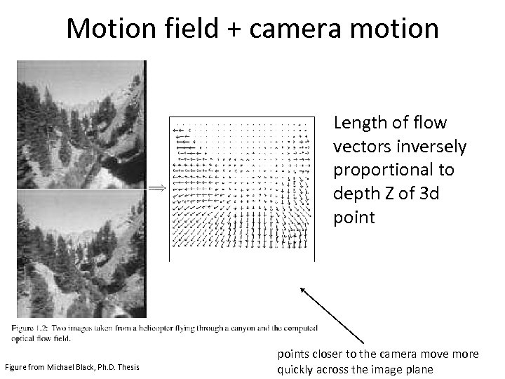 Motion field + camera motion Length of flow vectors inversely proportional to depth Z