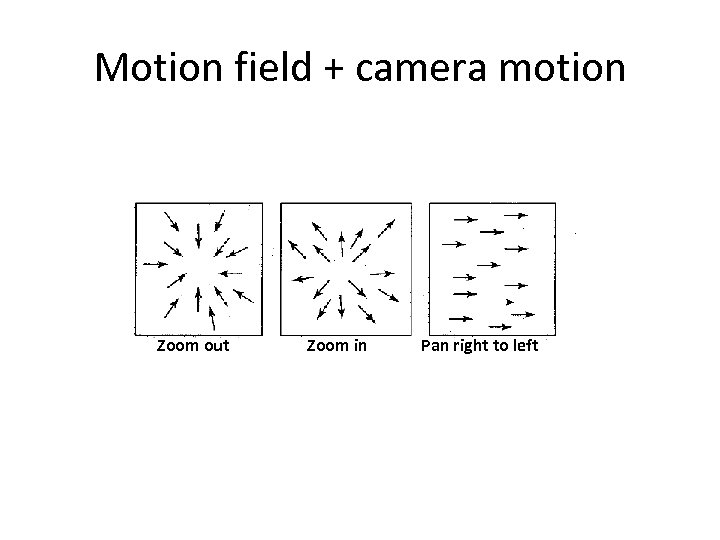Motion field + camera motion Zoom out Zoom in Pan right to left