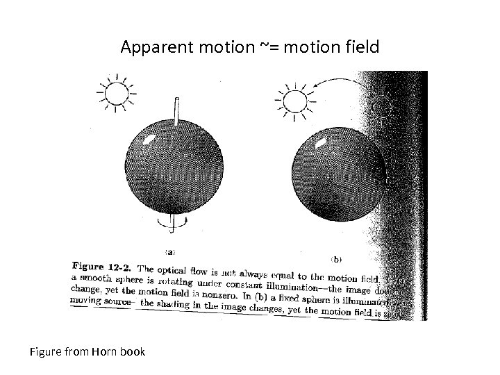 Apparent motion ~= motion field Figure from Horn book