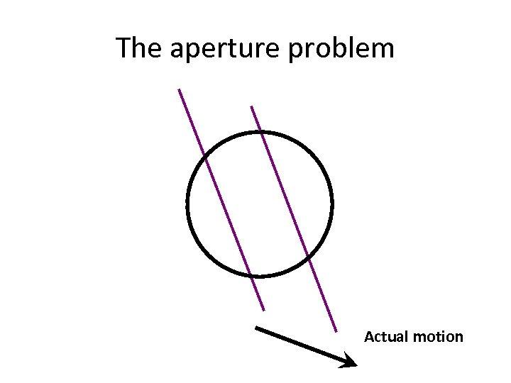 The aperture problem Actual motion