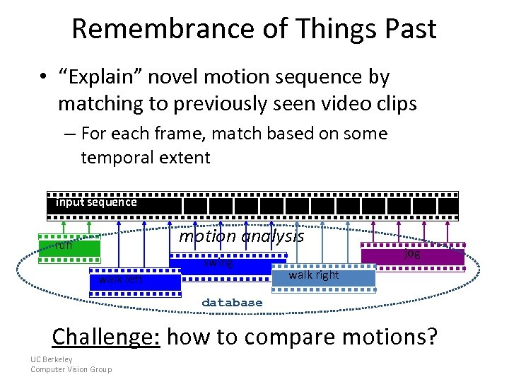 """Remembrance of Things Past • """"Explain"""" novel motion sequence by matching to previously seen"""