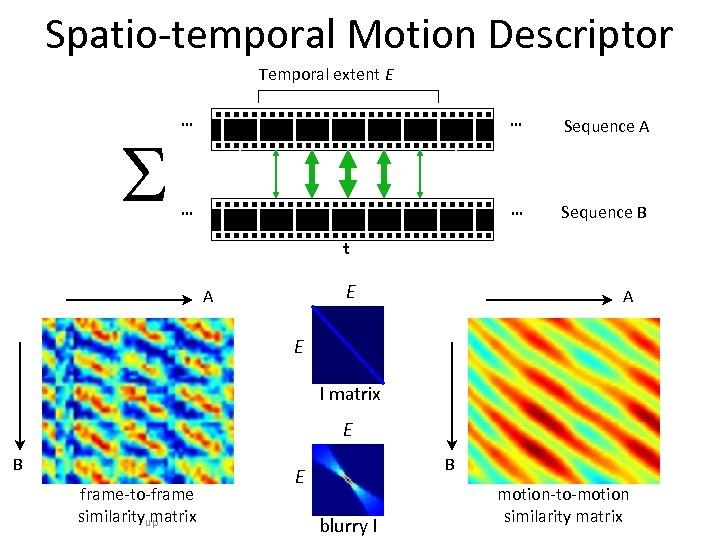 Spatio-temporal Motion Descriptor Temporal extent E S … … Sequence A … … Sequence