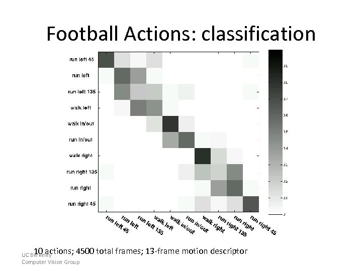 Football Actions: classification 10 actions; 4500 UC Berkeley Computer Vision Group total frames; 13