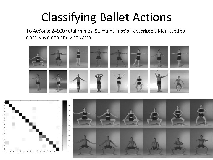 Classifying Ballet Actions 16 Actions; 24800 total frames; 51 -frame motion descriptor. Men used