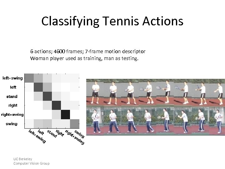 Classifying Tennis Actions 6 actions; 4600 frames; 7 -frame motion descriptor Woman player used