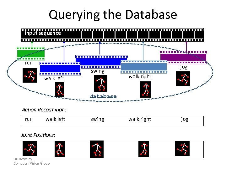 Querying the Database input sequence run swing walk left jog walk right database Action