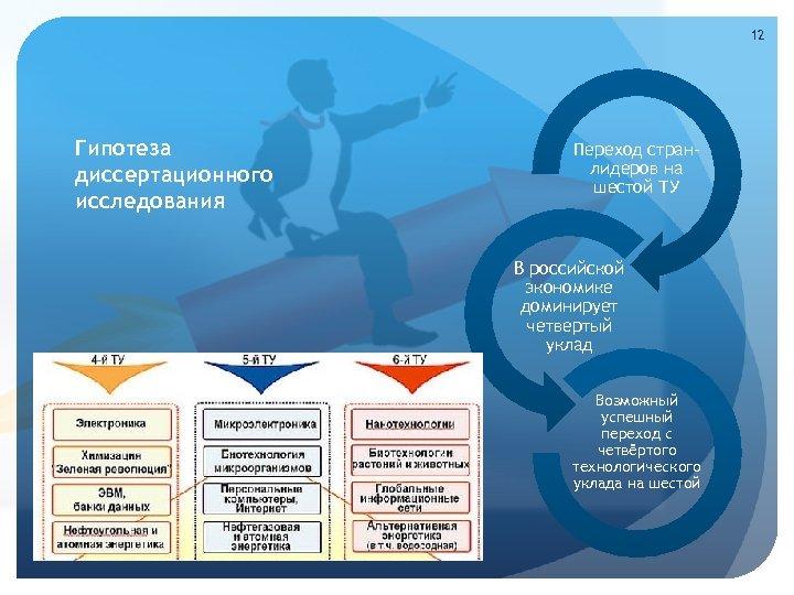 12 Гипотеза диссертационного исследования Переход странлидеров на шестой ТУ В российской экономике доминирует четвертый