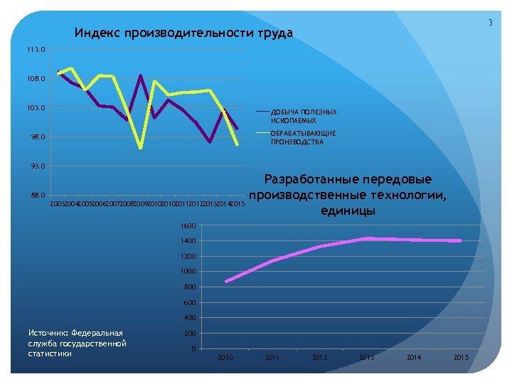 3 Индекс производительности труда 113. 0 108. 0 103. 0 ДОБЫЧА ПОЛЕЗНЫХ ИСКОПАЕМЫХ ОБРАБАТЫВАЮЩИЕ