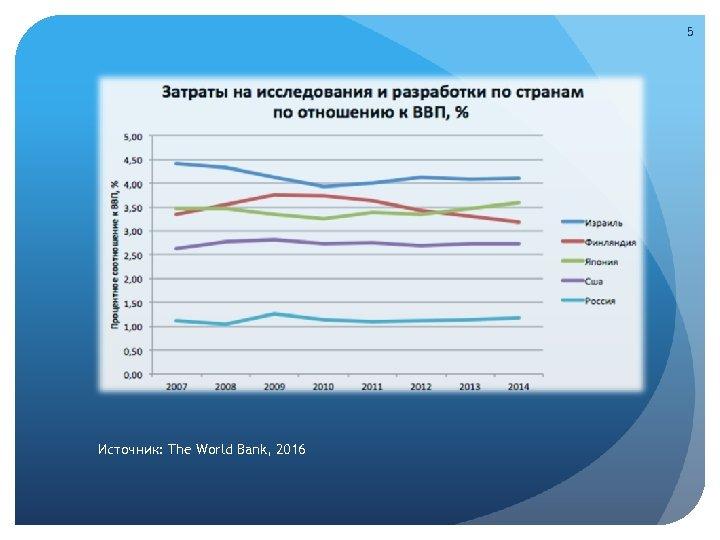 5 Источник: The World Bank, 2016