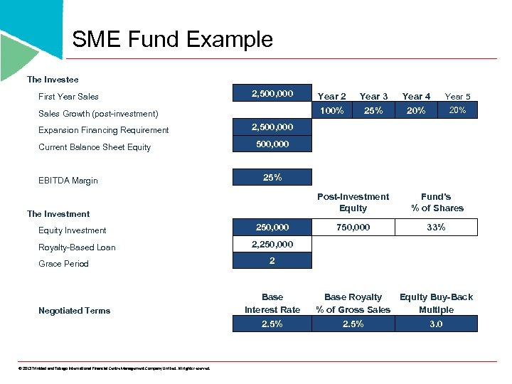 SME Fund Example The Investee First Year Sales 2, 500, 000 Expansion Financing Requirement