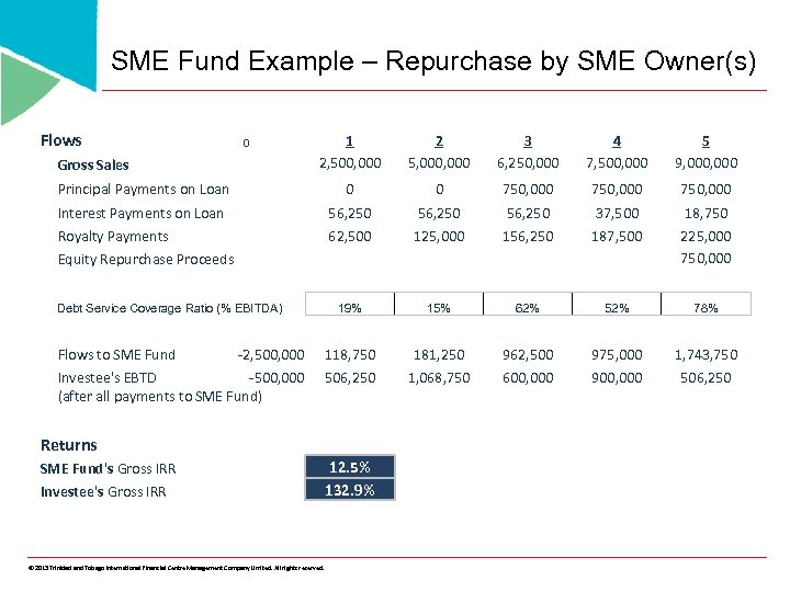 SME Fund Example – Repurchase by SME Owner(s) Flows 1 2, 500, 000 2
